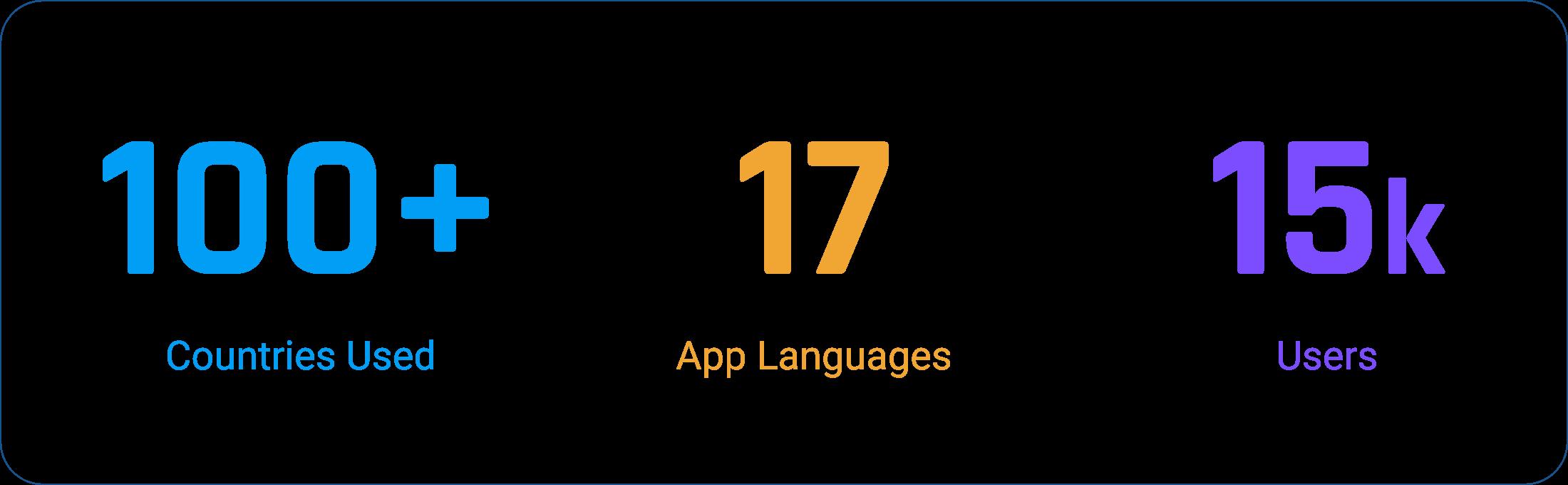 Plannerly BIM Management App User Numbers
