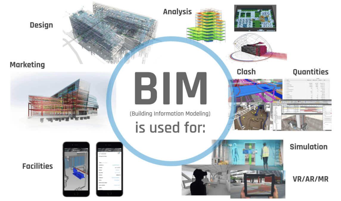 Ten BIM Uses