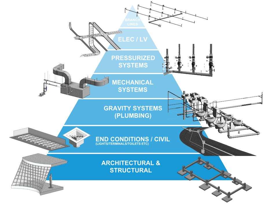 BIM Management System Priority Structure